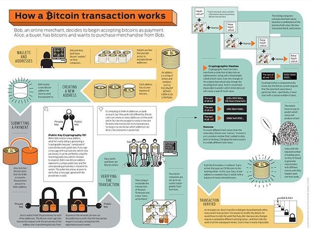 Infografica di una transazione BitCoin